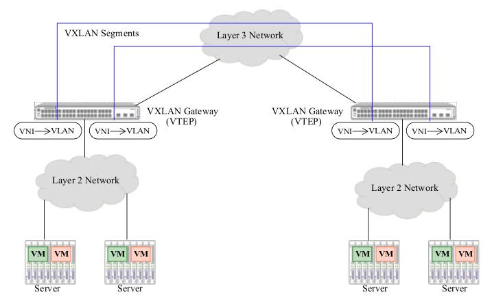 David Romero Trejo: Virtual Extensible LAN (VXLAN) Overlay
