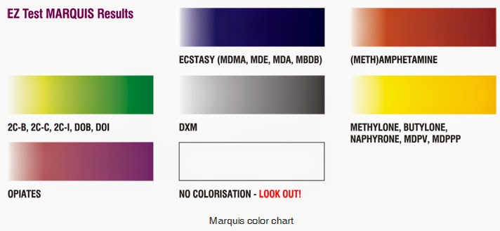 Marquis Reagent Color Chart Rebellions