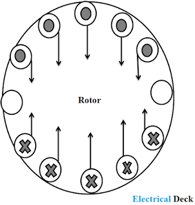 Single phase induction motor - Working Principle & Operation
