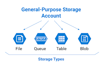Configuring Storage Account In Azure