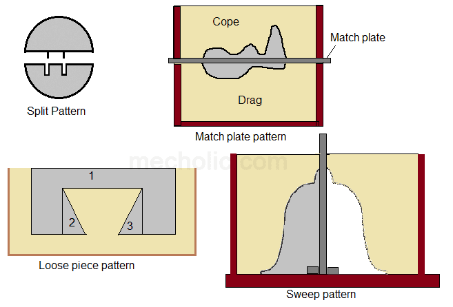 Types of Patterns Used For Casting (Single Piece, Cope and Drag, Match Plate, Loose Piece, Skeleton, Follow board, Sweep, Gated)
