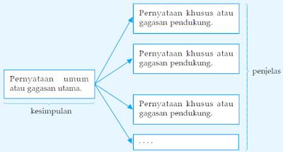 soal bahasa Indonesia : Apa Gagasan-gagasan pendukung atau ...