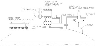 schematic of processing or storage tank venting system