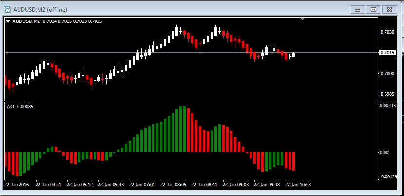 boutique trading strategies: Divergence Trading Strategy With Renko