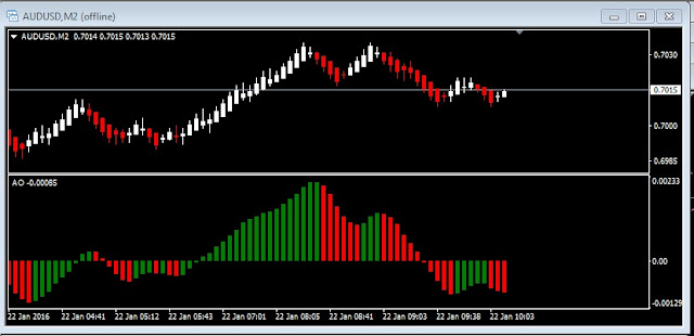 Image showing Renko Chart and Awesome Oscillator