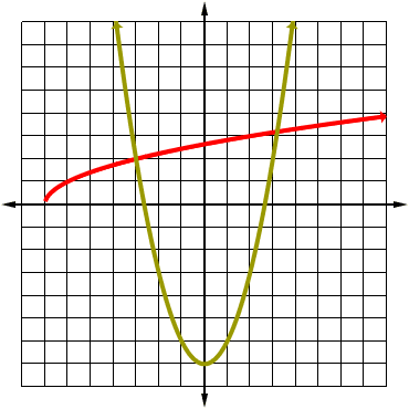 graph of a quadratic and its radical inverse