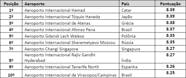 Brasil está entre os 10 melhores aeroportos do mundo pela AirHelp   É MAIS QUE VOAR