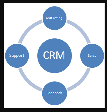 CRM Web Based Solutions