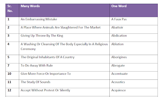 700+ Important One Word Substitutions for Competitive Exams PDF Download