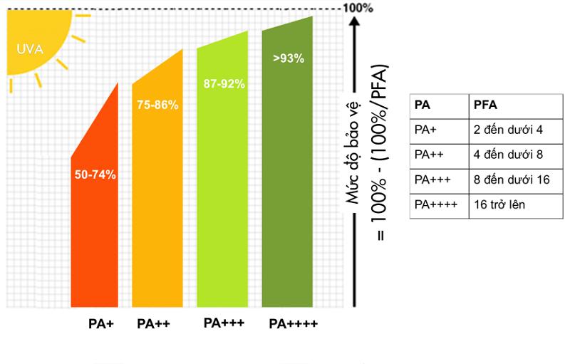 Bảng mức độ đảo vệ với các chỉ số PA