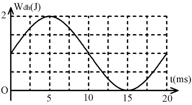 Hình ảnh minh họa câu 5 tracnghiem online Năng lượng của một vật dao động điều hòa