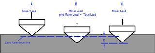Medição da dureza Rockwell com emprego de um cone de diamante