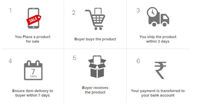 Make money on eBay, earn money from eBay