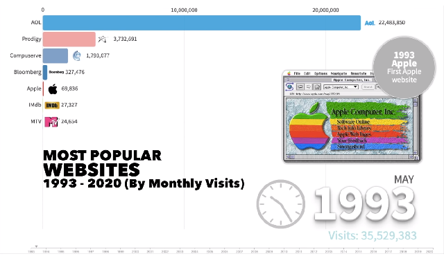 The most popular websites through the years