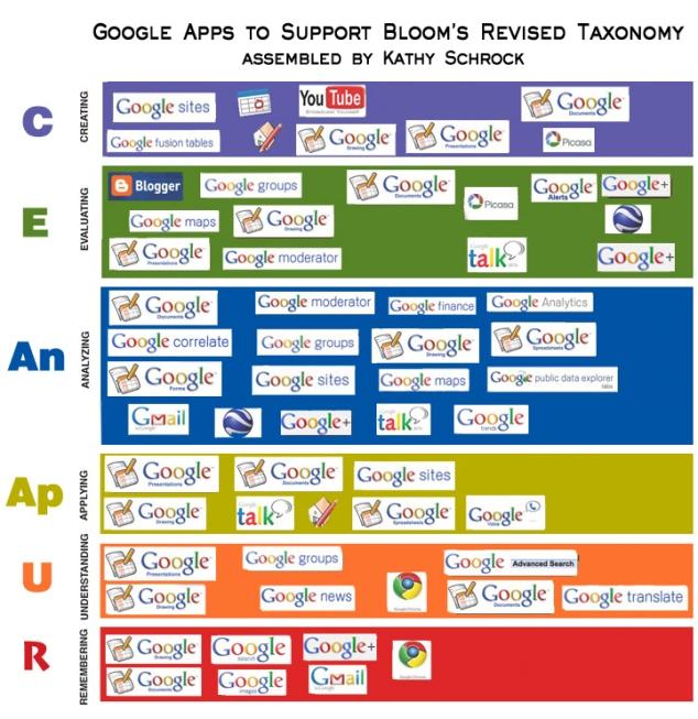 Taxonomía Digital de Bloom aplicada para Google
