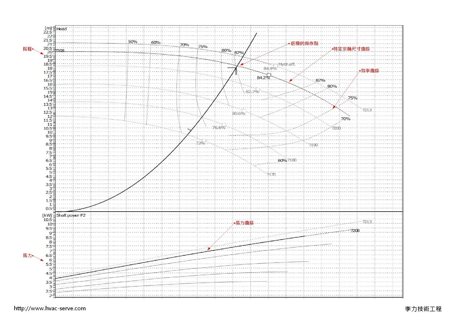 李力技術工程: 泵浦運轉效率點的轉移