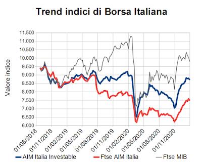 Trend indici di Borsa Italiana al 29 gennaio 2021