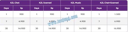 Cara daftar paket kzl axis kzl chat, kzl socmed, kzl music terbaru