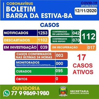 Barra da Estiva chega a 95 casos recuperados da Covid-19