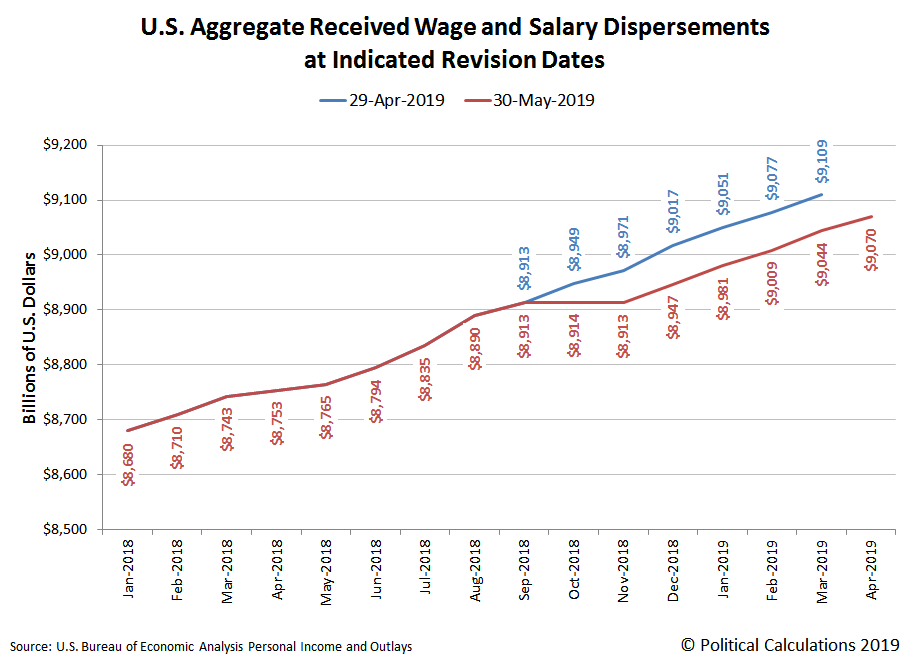 Aggregate Received Wage and Salary Dispersements, January 2018 to April 2019, Previously Reported 29 April 2019 Data versus Revised 30 May 2019 Data