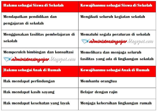 Kunci Jawaban Tema 6 Kelas 5 Halaman 45
