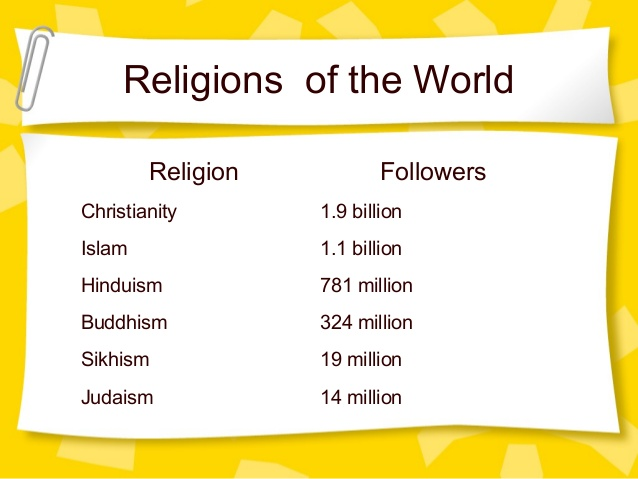 Mr Es World History Page - 7 major religions