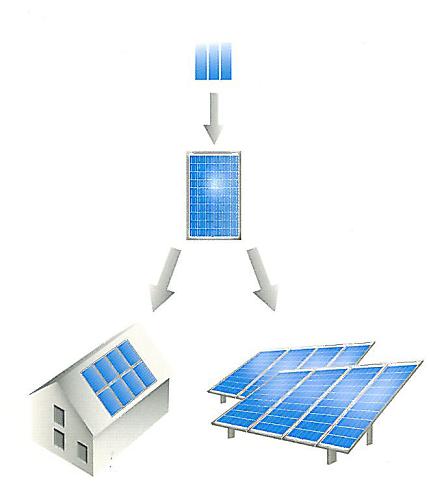 was ist ein solarmodul und wie wird es hergestellt der solon blog das neuste der photovoltaik. Black Bedroom Furniture Sets. Home Design Ideas