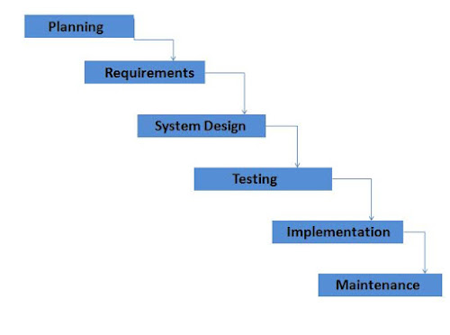 Fig: SDLC Diagram