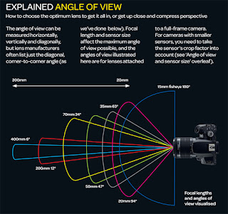 Standard lens, wide-angle lens, telephoto lens