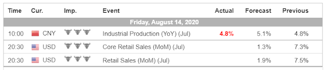 Economic Calendar (8.14.20) - Forex Trading tutorials for beginners in the Philippines