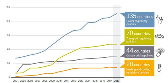 [內部讀書會]20190911_REN21發佈2019年再生能源全球現況報告--太陽光電與風力發電