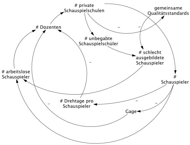 Das Teamwork Blog Wie Sie Mit Einem Causal Loop Diagram Ein
