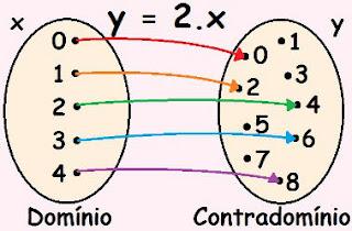 Preciso saber matemática para programar? Diagrama-de-flechas