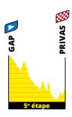 etapa gap privas tour de francia