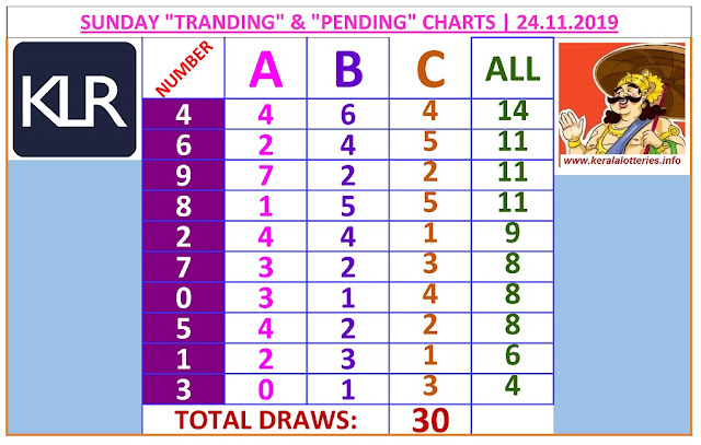 Kerala Lottery Winning Number Trending and Pending  chart  of 30  days on 24.11.2019