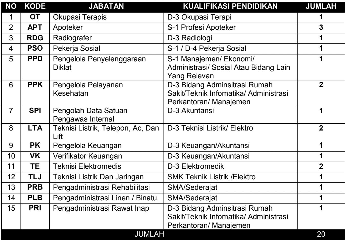 Pengadaan Pegawai RSJ Provinsi Jawa Barat