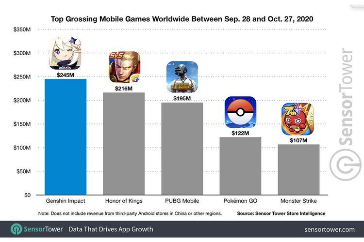 Grafik game mobile berpendapatan terbesar selama periode bulan pertama kehadiran Genshin Impact