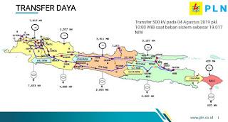 Transfer daya interkoneksi Jawa Bali