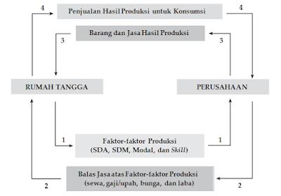 Corak Kegiatan Ekonomi Subsistem