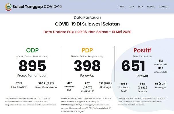 Total Kasus Positif COVID-19 Sulsel Tembus Angka 1.064, Meninggal Dunia 55 Orang