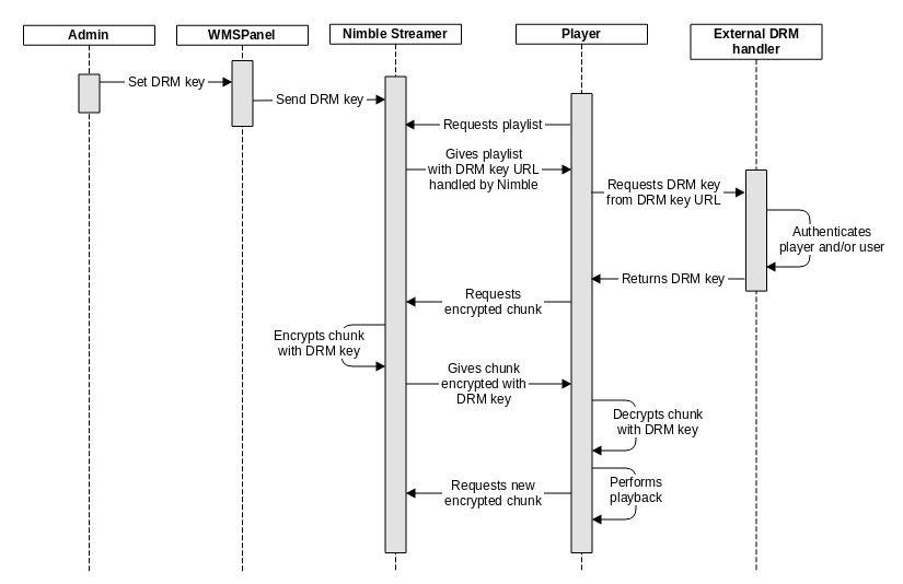 Softvelum blog: Nimble Streamer, WMSPanel, Larix SDK: HLS AES