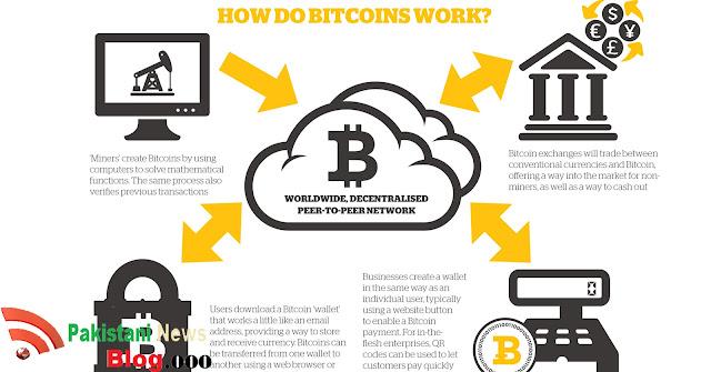 How To Earn Bitcoin 6 Ways To Earn Bitcoins Online Earn Bitcoins -