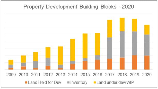 UOA Development Pipeline building blocks