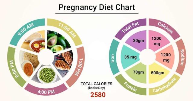 Pregnancy diet chart