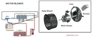 Fungsi Komponen Cara Kerja Blower AC
