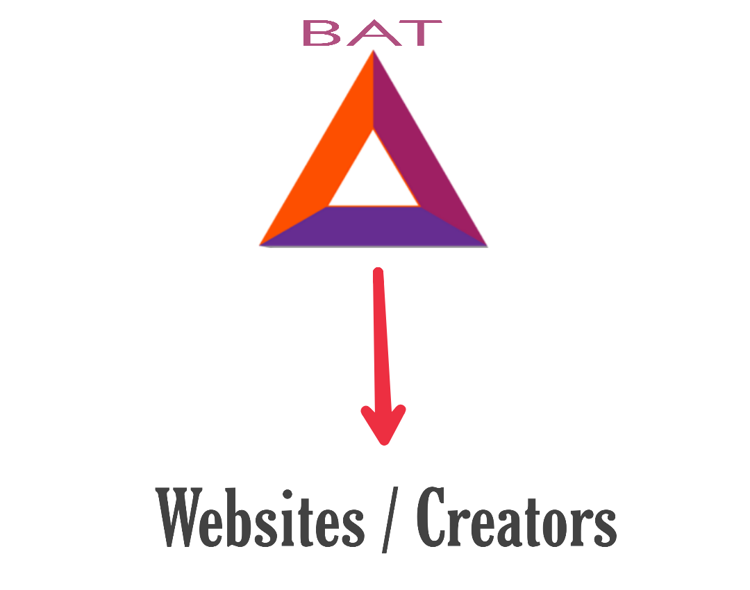 BAT Cryto - Brave Browser
