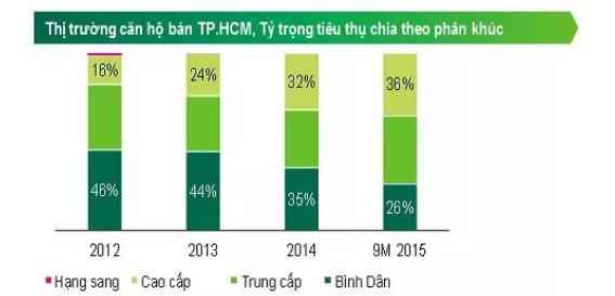 Bất Động Sản Việt Nam Đang Ở Giai Đoạn Nào Của Thị Trường?