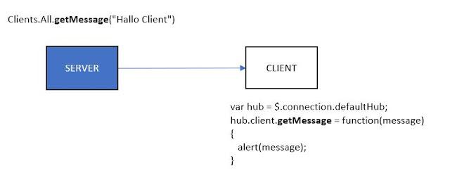 Ilustrasi cara kerja SignalR