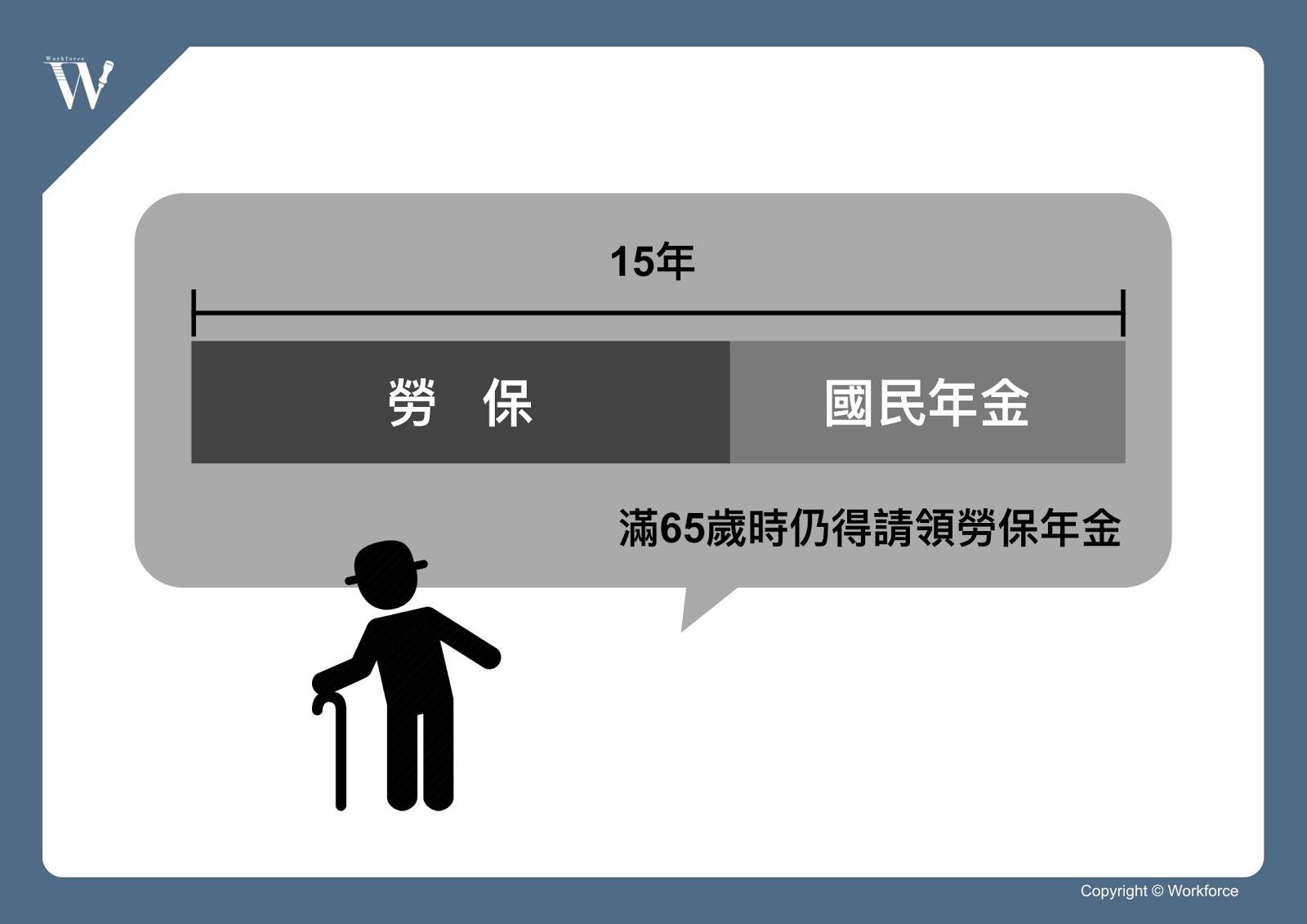 勞保併計國民年金圖