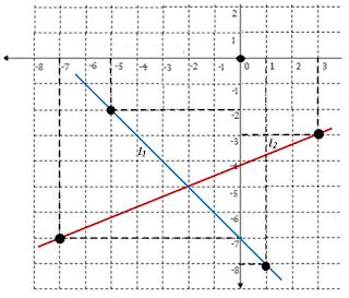 Cara Menentukan Sistem Persamaan Linier Dari Grafik